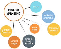 Inbound Marketing  Company